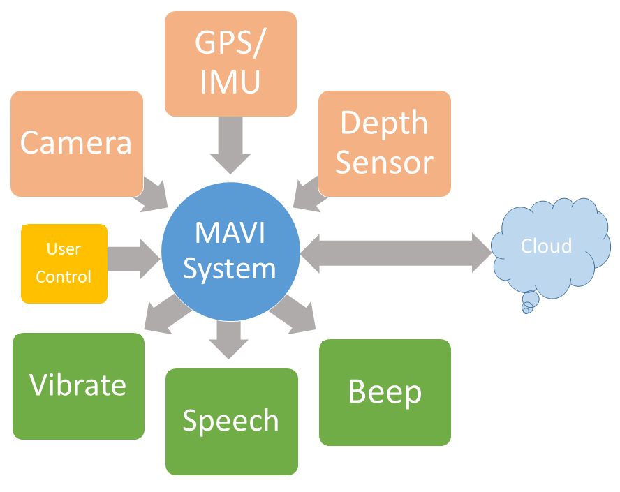 Block diagram for MAVI shows different sensors as input and different output modalities.